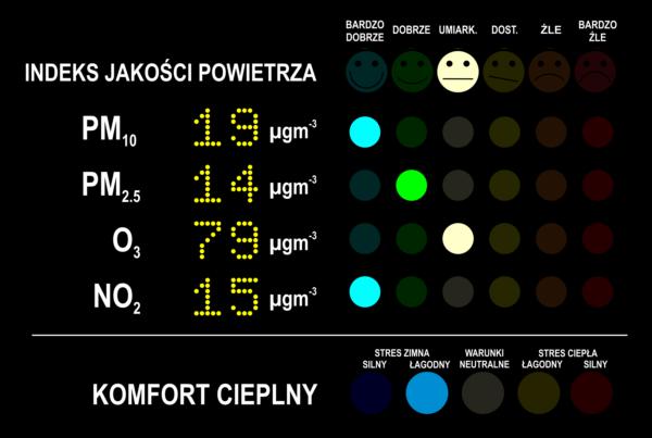 Parametry jakości powietrza